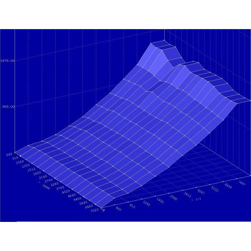 Fichier Tuning file - Modification cartographie moteur sur mesure